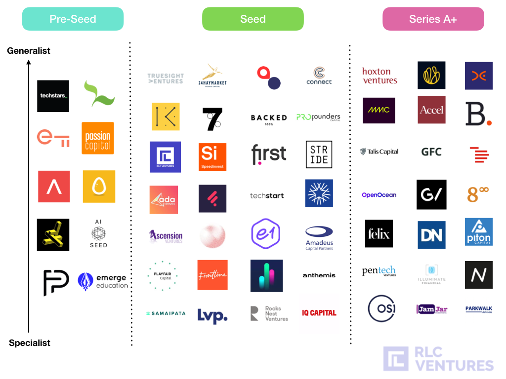Overview of UK VC's and Seed Investment Landscape.