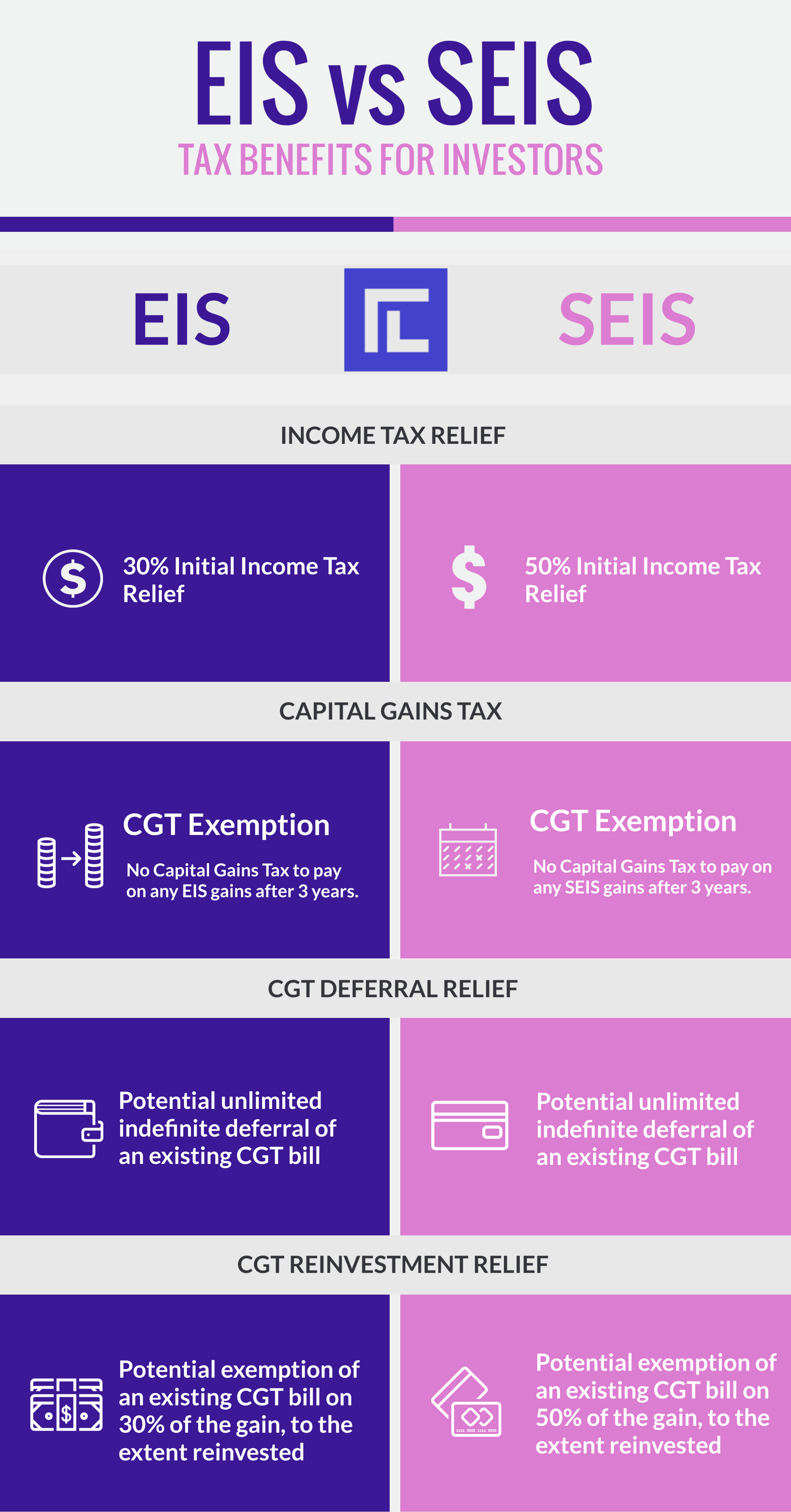 Comparing Benefits of the EIS and SEIS Scheme for Investors