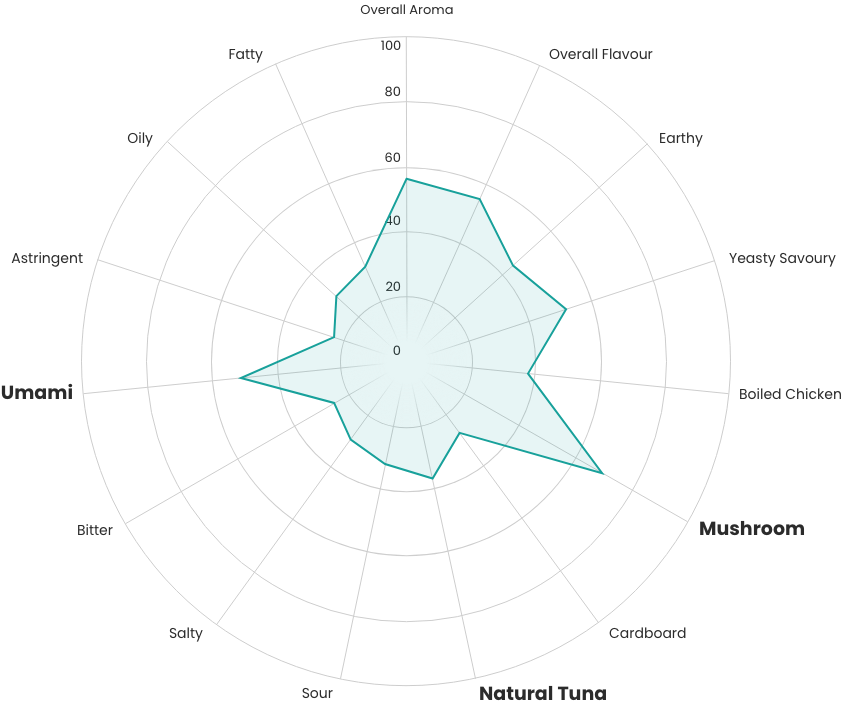 Kernel Mycofood organoleptic properties