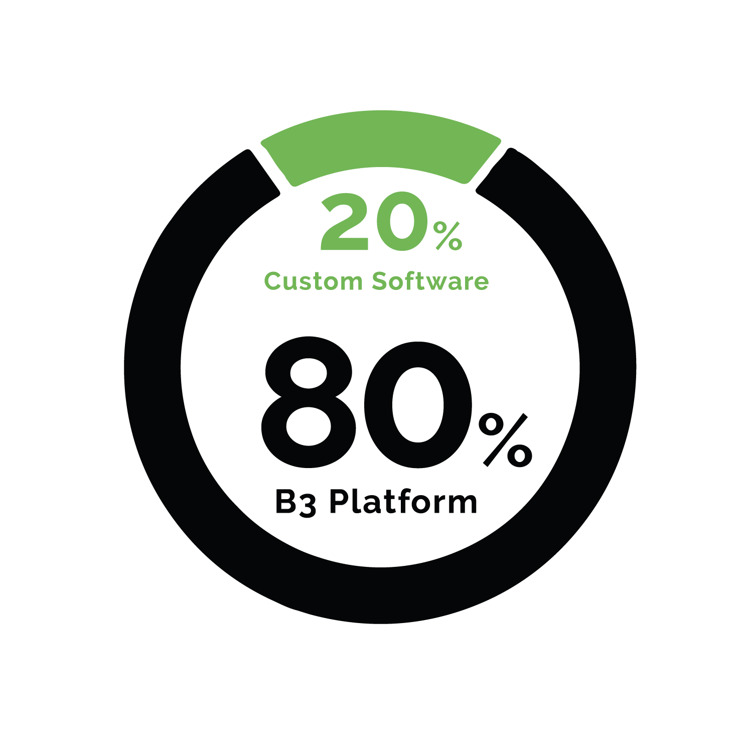 B3 software provides up to eighty percent of your solution up front