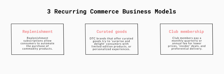 recurring commerce business models