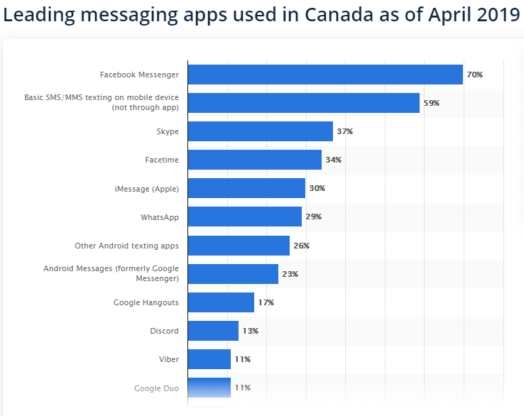 Statistics on leading messaging apps used in Canada as of April 2019