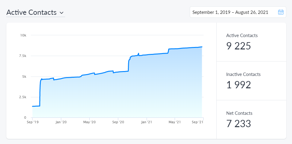 A graph showing the growing user base of a client business by using conversationnal marketing alone. Growing upto 9,225 contacts in the span of a year.