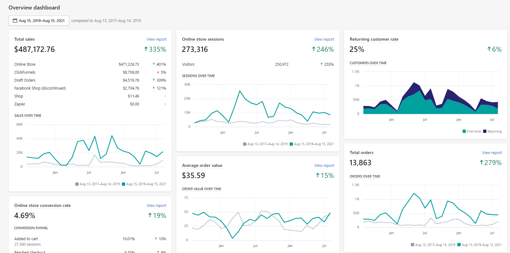 Shopify Dashboard of a clent showing various statistics and performance