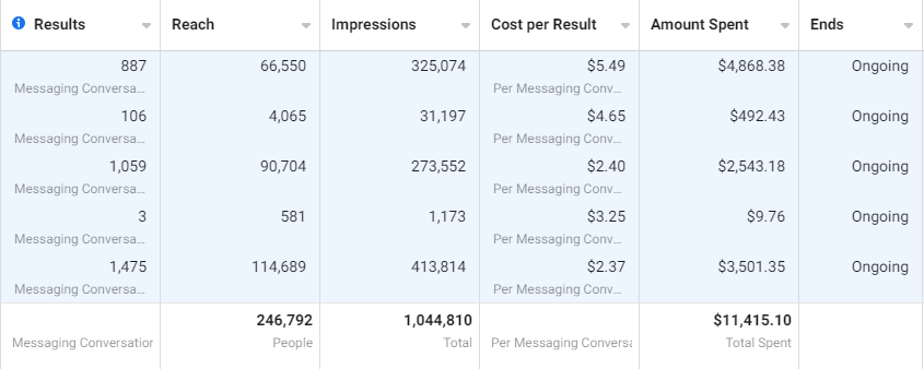 A screenshot of facebook ads manager showing the results of conversationnal marketing for one of Letmetalk's client in lead generation