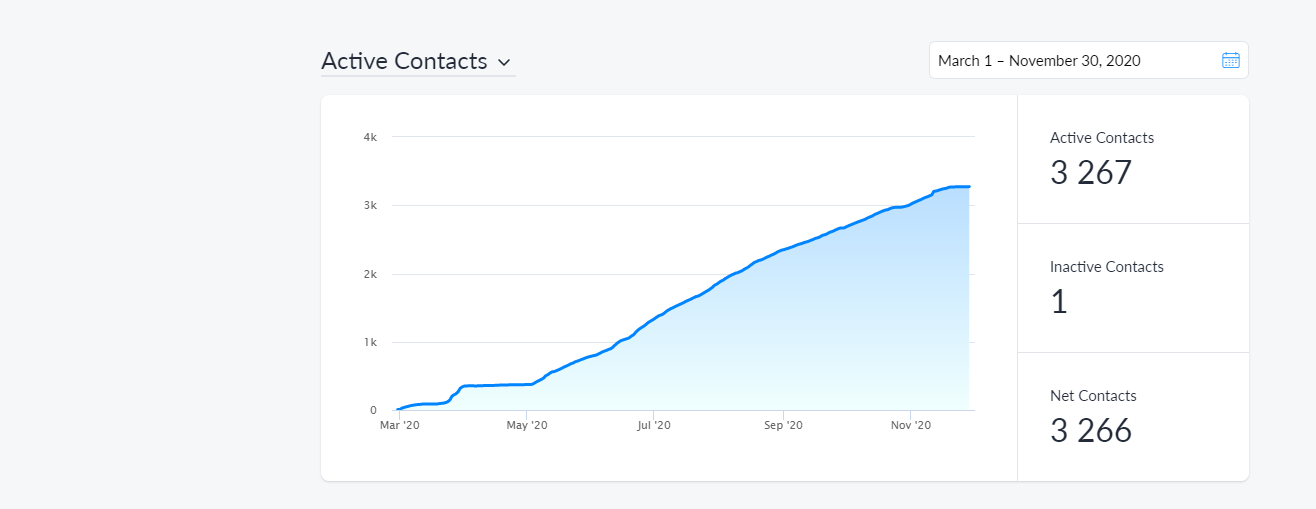 A graph showing the growing number of leads generated on Manychat platform with conversationnal marketing