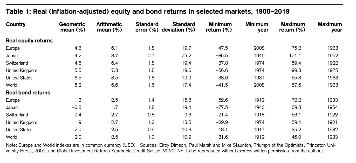 Equity and bond returns since 1900 - 2019