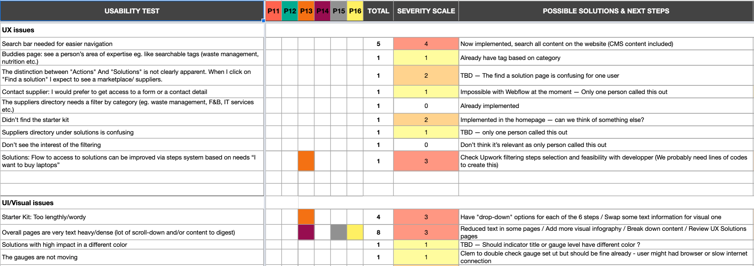 Rainbow Spreadsheet - Identify the severity of issues from the usability test