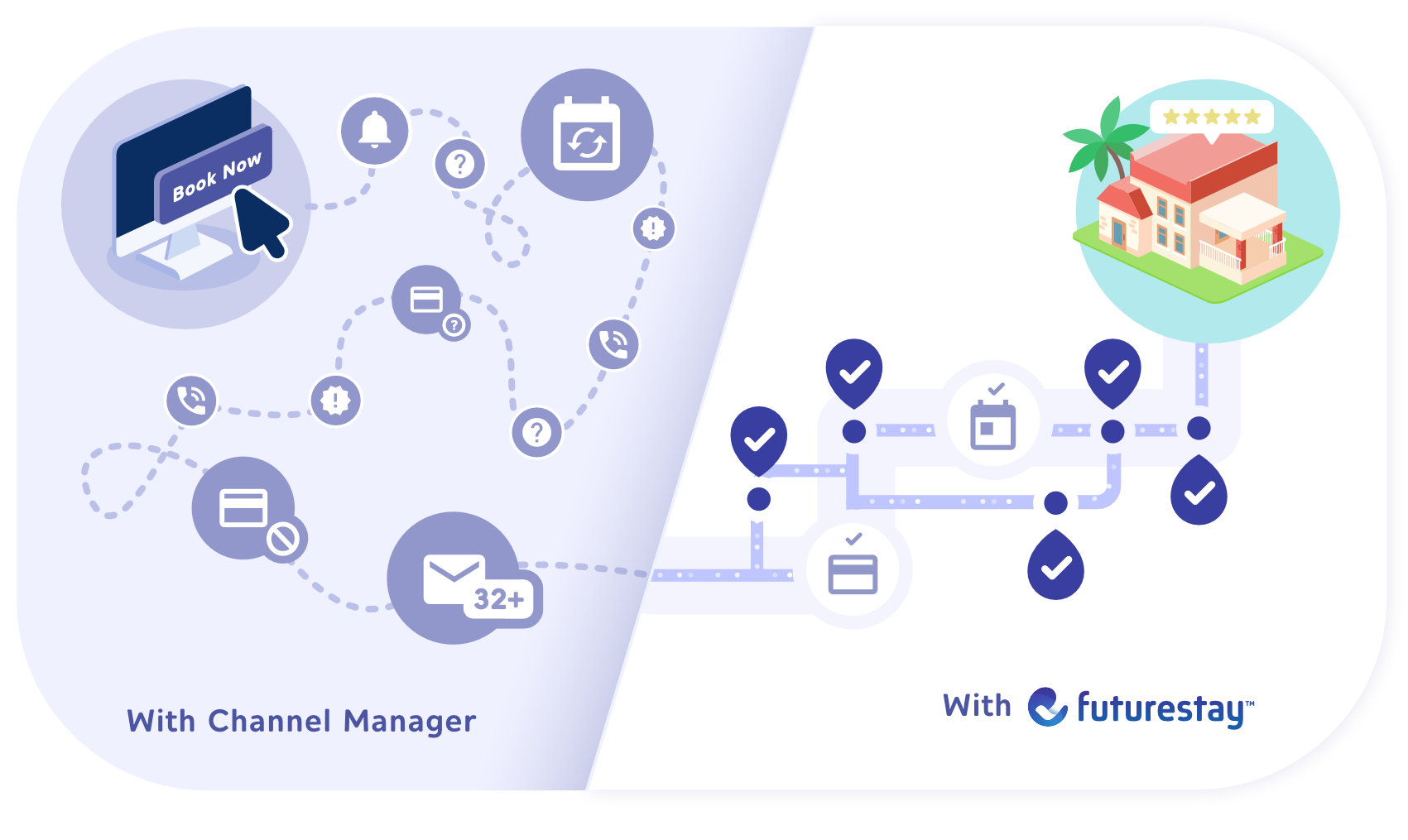 The difference between manually managing a vacation rental or automatically with Futurestay