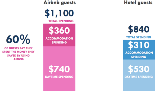 vacation_rentals_and_hotel_industry_accommodations_savings_example