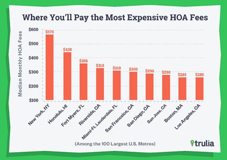Example of Most Expensive HOA Fees