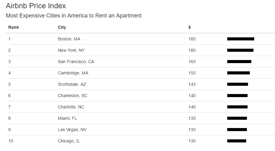 vacation_rentals_are_cheaper_most_expensive_rentals
