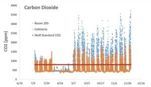 Heatmap.CO2.Bronx school building
