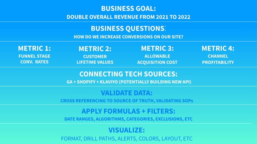 Metrics Mapping