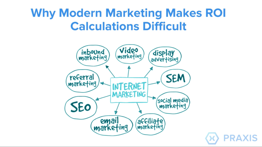 Why Modern Marketing makes ROI Calculation Difficult