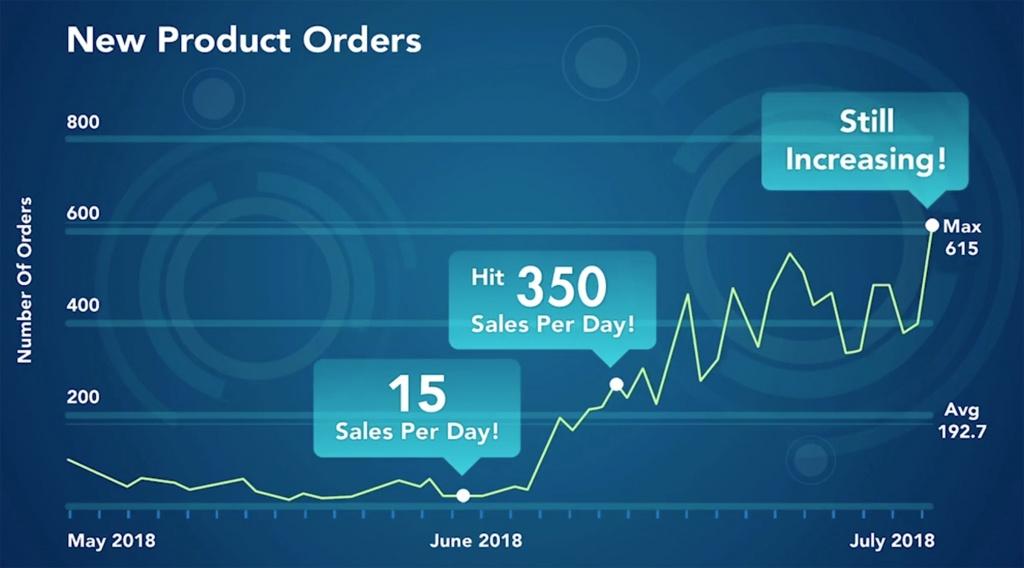 Praxis Metrics- Danette May LTV Revenue