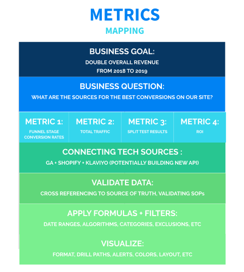 Praxis Metrics- Metrics Mapping Process