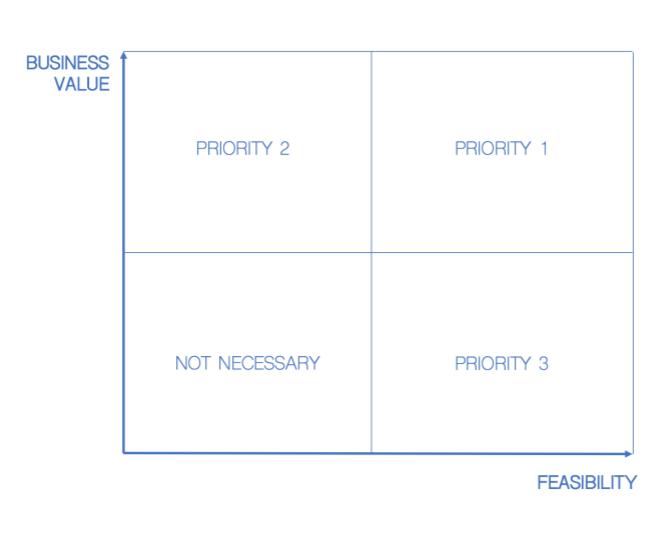 Praxis Metrics Feasibility Quadrant