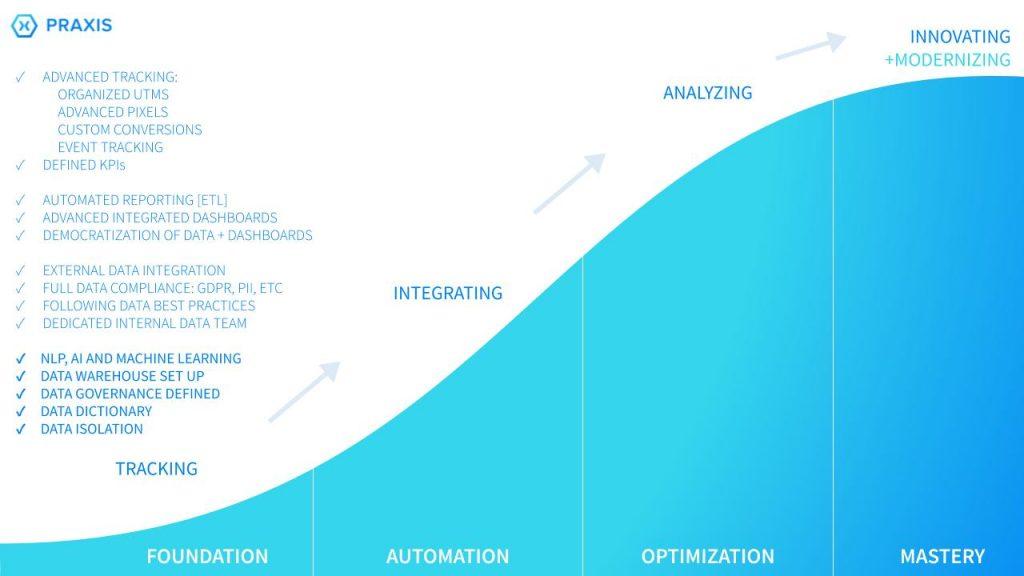 Praxis Metrics- Data maturity scale stage four