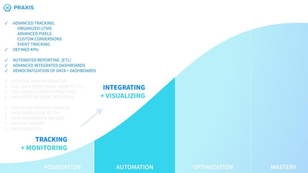 Praxis Metrics- Data maturity scale stage two