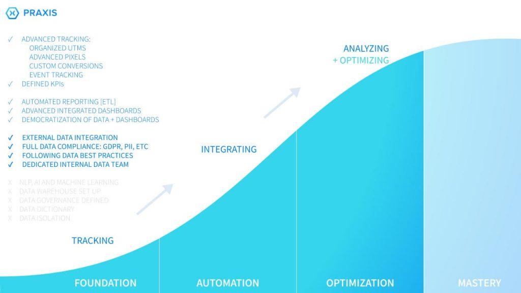 Praxis Metrics- Data maturity scale stage three