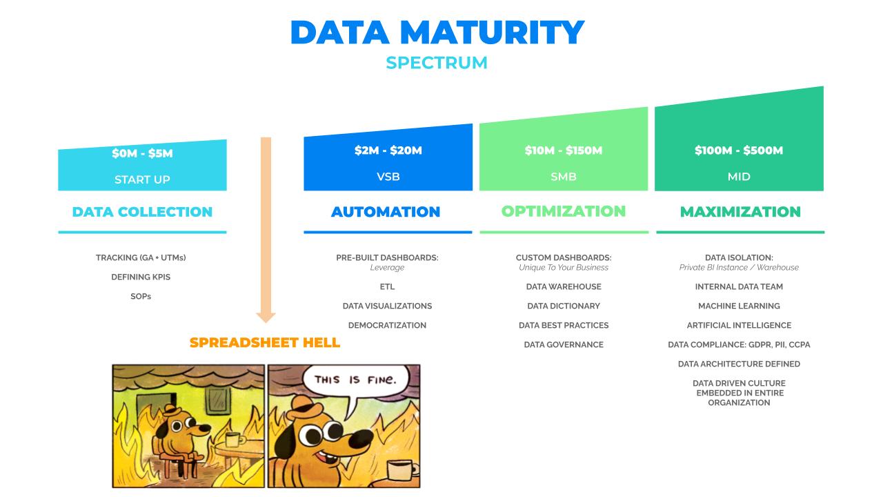 Praxis Metrics Data Maturity Spectrum