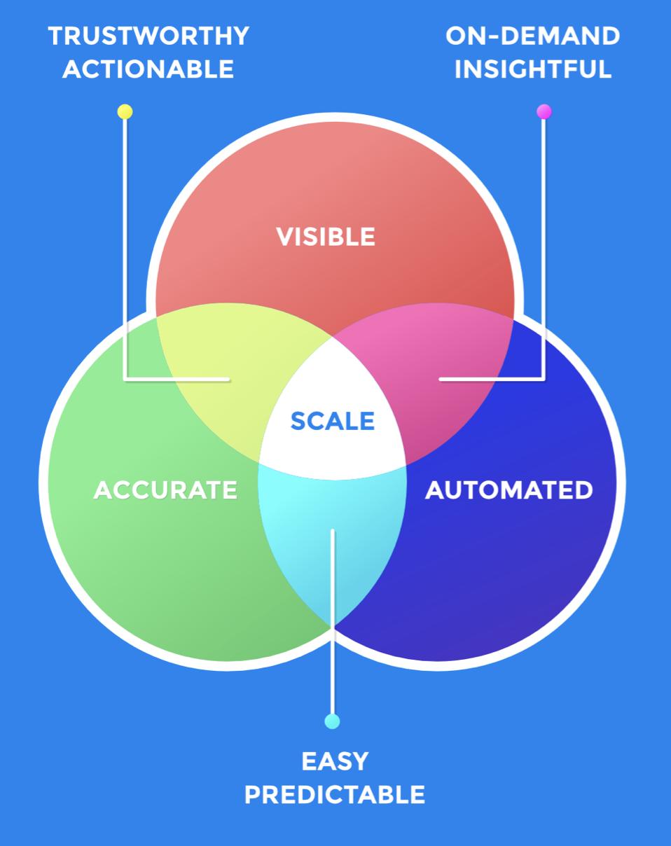 Praxis Metrics Data Diagram