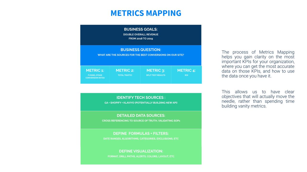 Praxis Metrics Metrics Mapping Process