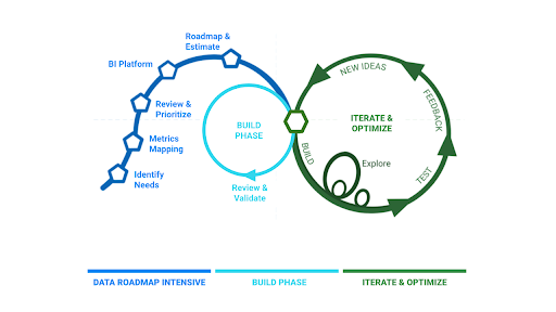 Praxis Metrics Dashboard Building Process