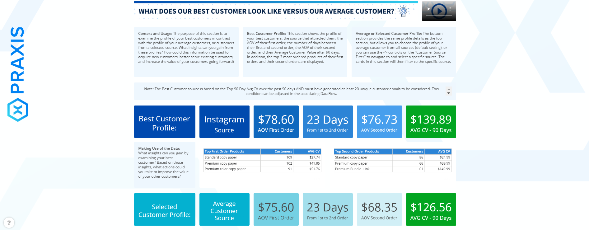 Customer Analytics Dashboard