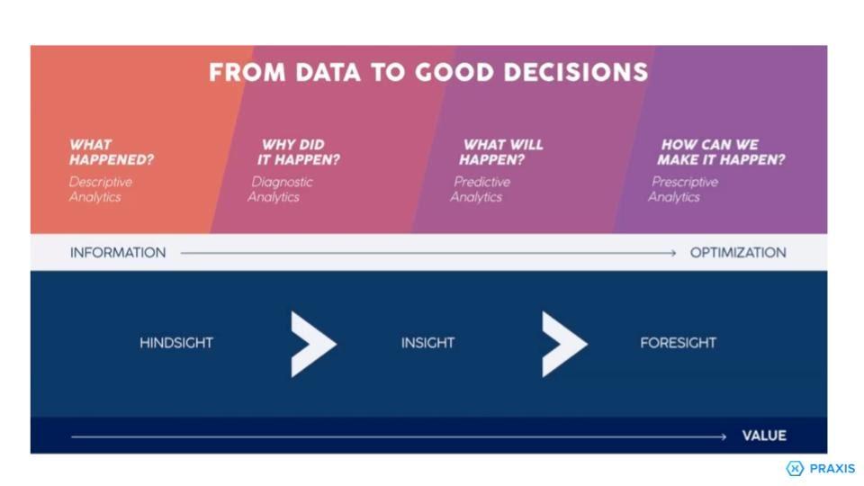 Praxis Metrics Data to Decisions Model