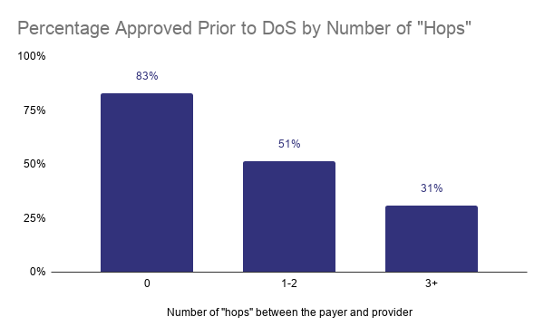 "As the number of ""hops"" back and forth with payer increases, the likelihood of the request being approved prior to the intended date of service decreases."