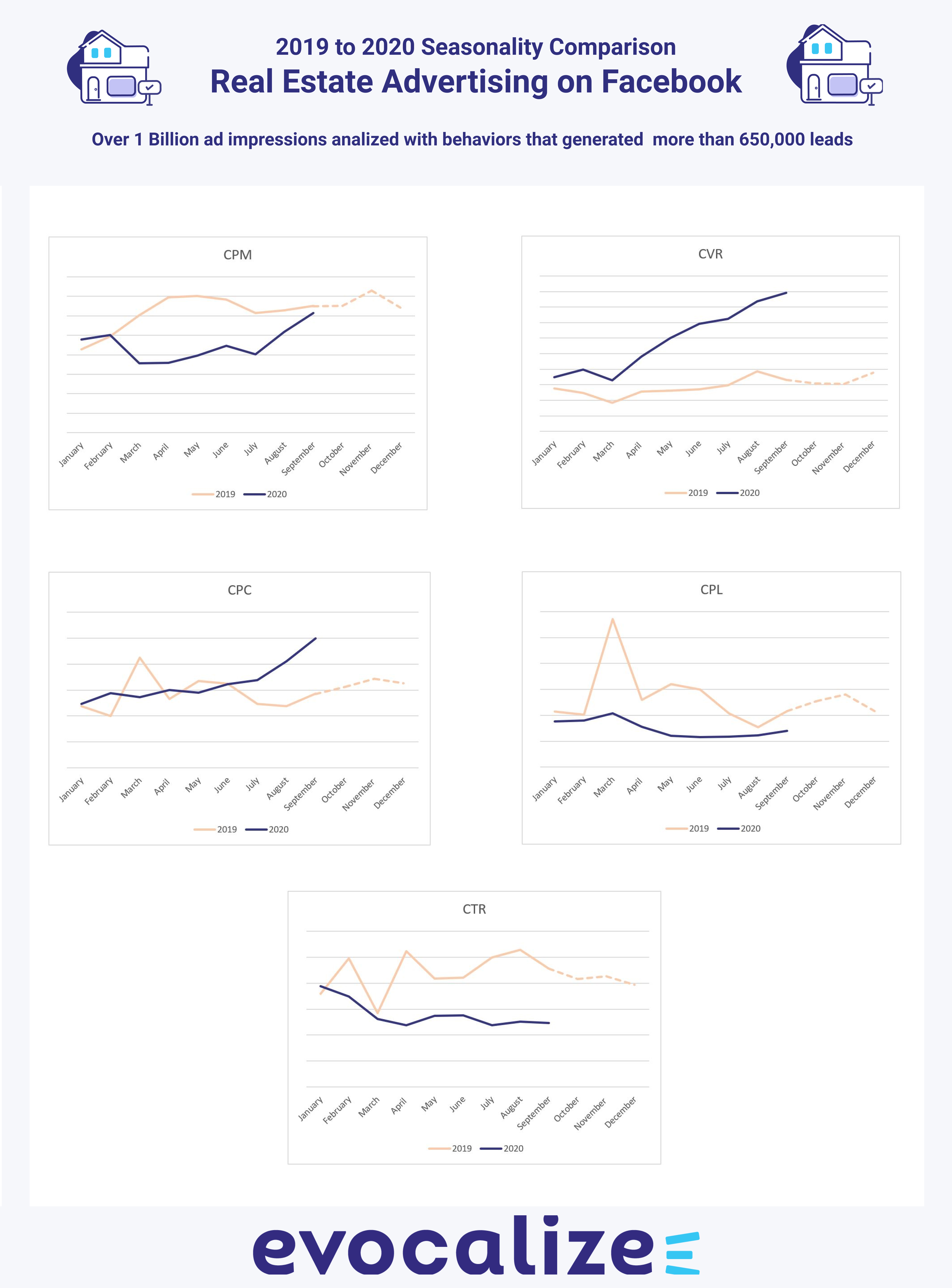 Real Estate Advertising on Facebook YoY Trend Lines