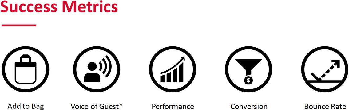 Success Metrics for PDP redesign: Add To Bag, Voice of Guest, Performance, Conversion, and Bounce Rate