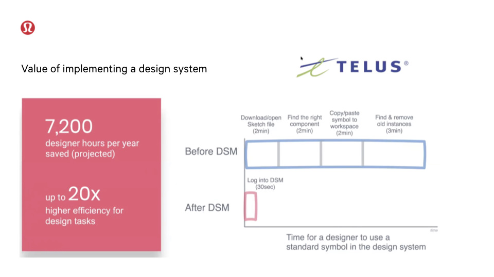 Bar chart showing the efficiency TELUS created from their design system