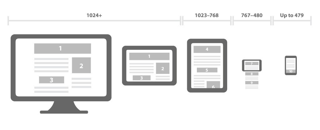 How web design adapts based on the device