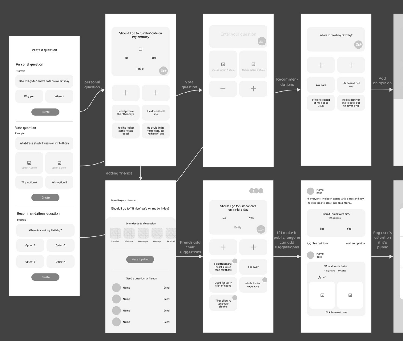 Low-fidelity wireframe user flow (source: Havryk Ina)