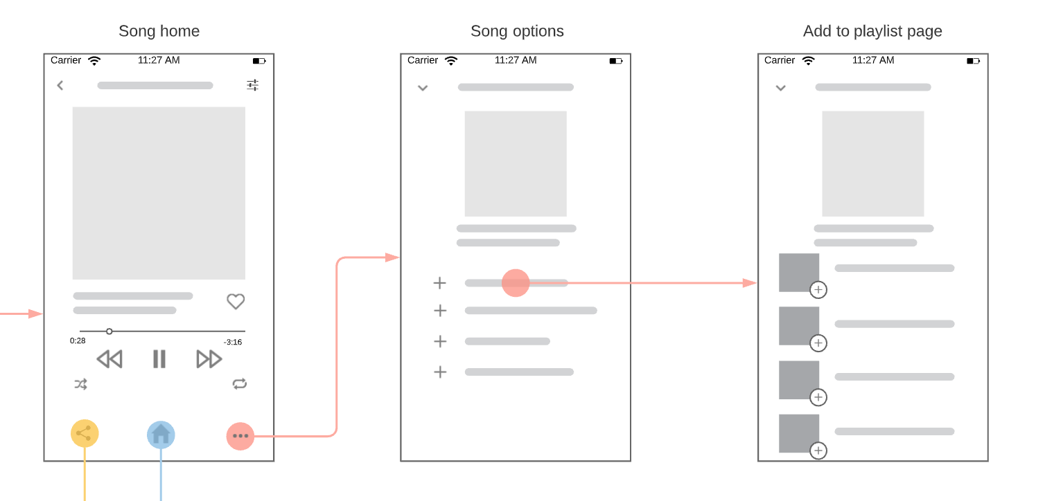 Wireframes showing user flow for a music app (source: LucidChart)