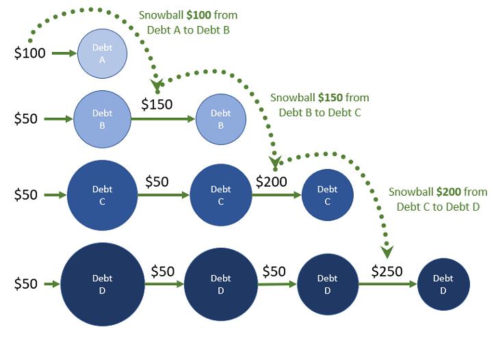 Dave Ramsey's Debt Snowball