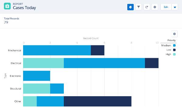 Change Salesforce Lightning Home Chart   Salesforce Ben
