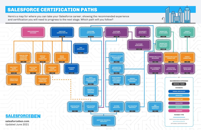Salesforce Certification Pathways 2021 [Infographic]   Salesforce Ben