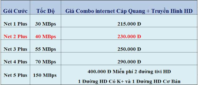 Bảng giá combo internet + truyền hình số HD Viettel (đã VAT)