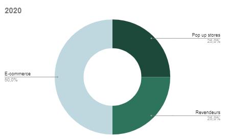 Evolution de la répartition des ventes entre les canaux de distribution 2020