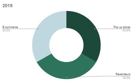 Evolution de la répartition des ventes entre les canaux de distribution 2019