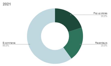 Evolution de la répartition des ventes entre les canaux de distribution 2021