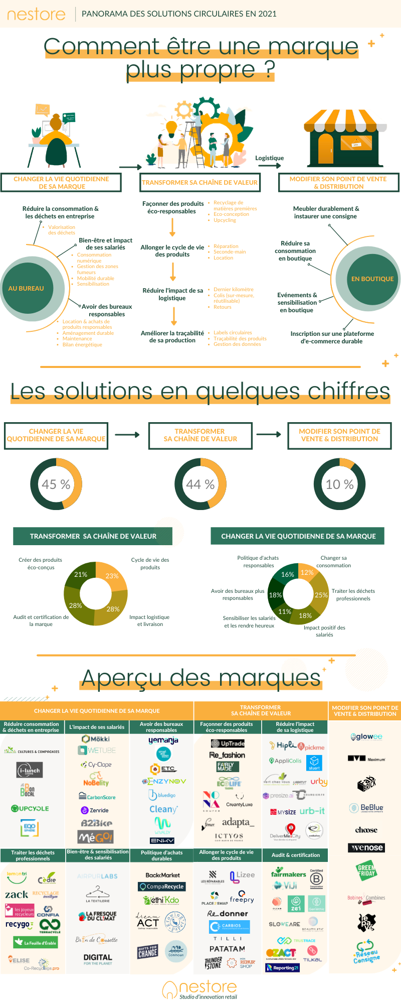 Infographie panorama des solutions circulaires en 2021