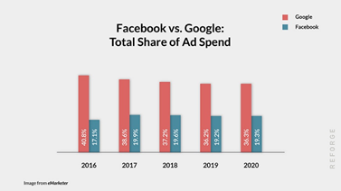 A statistic about average ad spend on Facebook vs google
