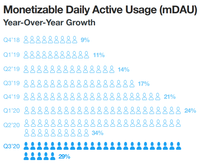 Chart showing daily active usage