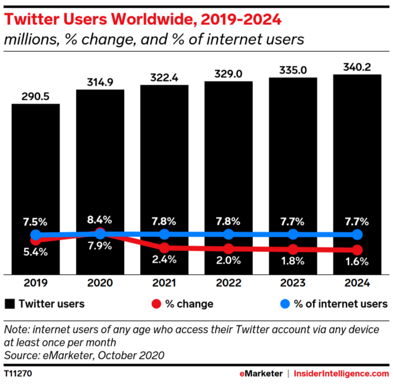Chart showing change in the number of users from 2019 - 2024
