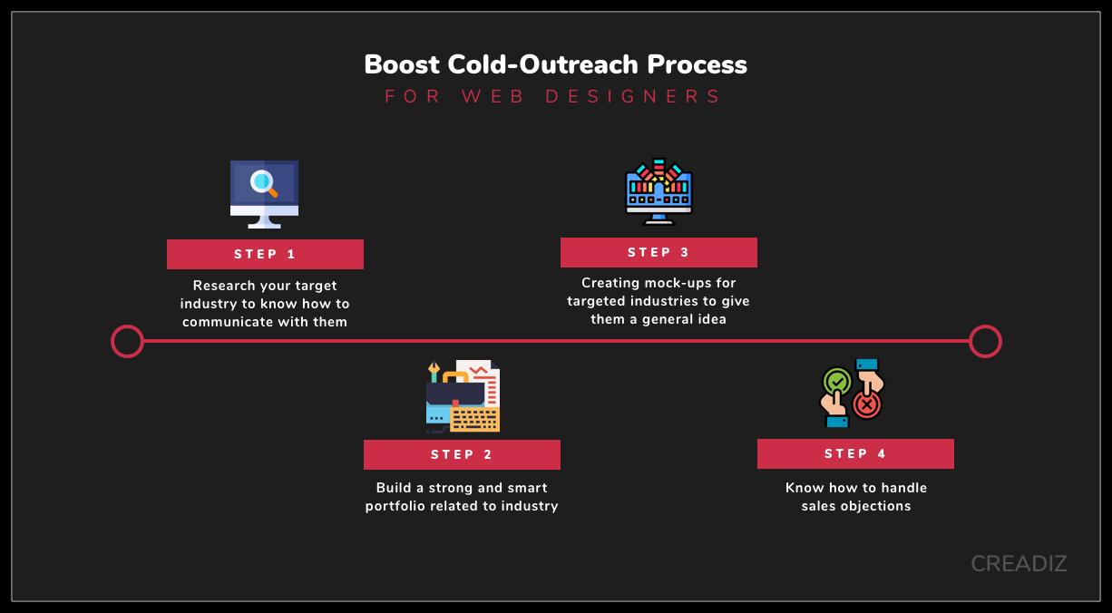 Boost Cold Outreach Process for web designers - Creadiz